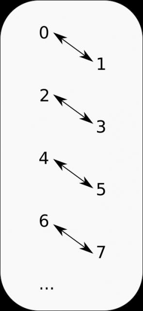 Aquí vemos que existen tantos números pares como impares
