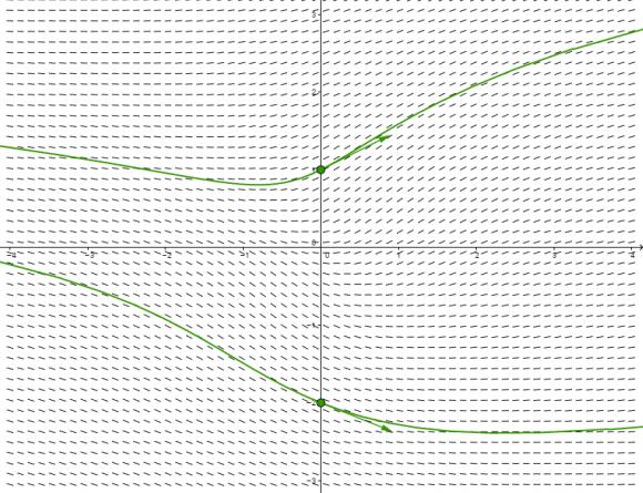 Visualizando ecuaciones diferenciales (I): el campo de direcciones