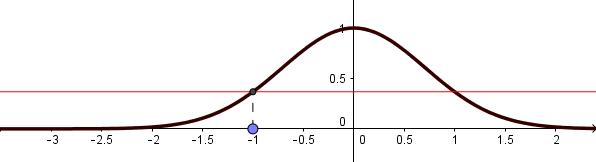 Aproximación de orden 0 en torno a x0 = -1