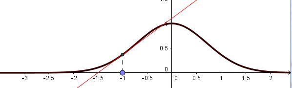 Aproximación de orden 1 en torno a x0 = -1