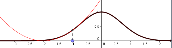Aproximación de orden 2 en torno a x0 = -1