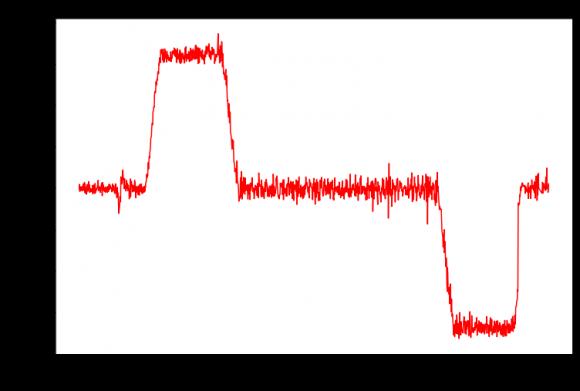 Aceleración vertical (excluyendo la gravedad)
