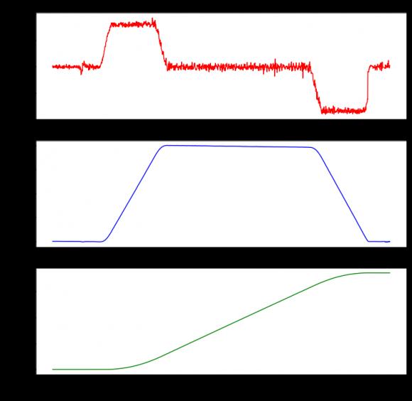 Aceleración, velocidad y posición
