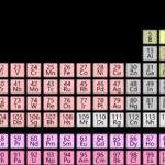 La tabla periódica: manual de vuelo de electrones
